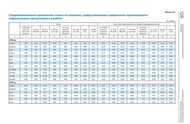 определение средневзвешенной ставки по кредитам