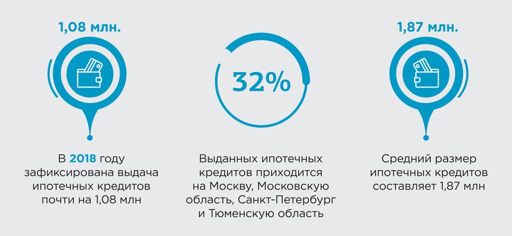 статистика ипотека